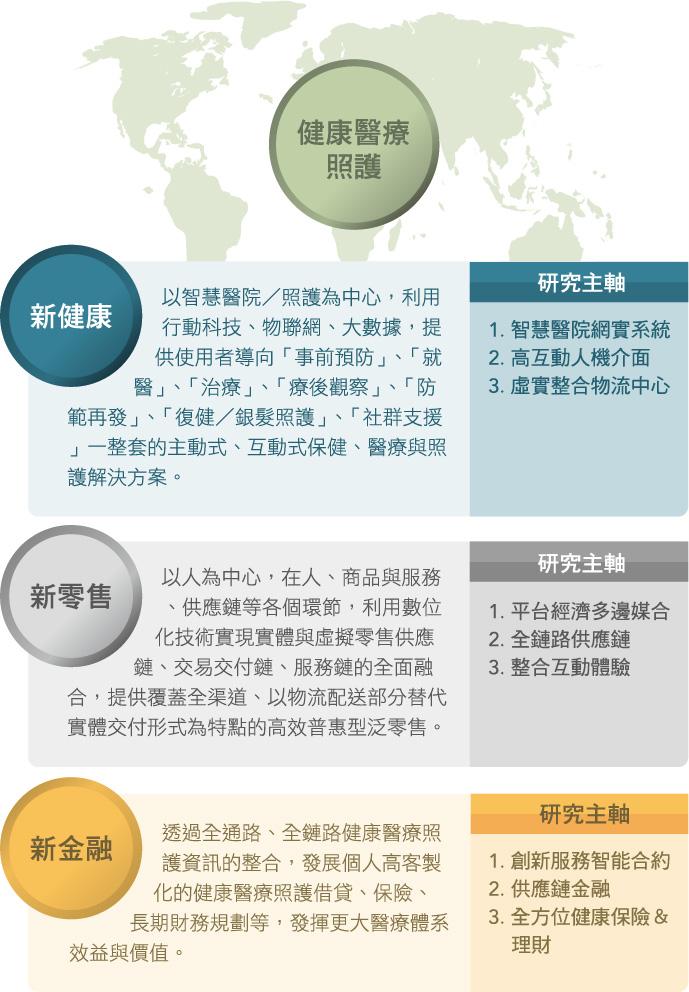 亞洲大學 人工智慧暨區塊鏈國際產學聯盟 目標